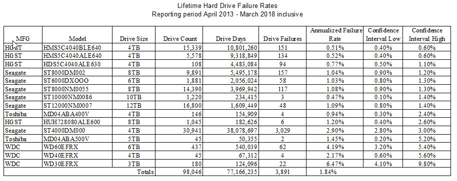 BackBlaze Lifetime Drive Reliability Stats - 2013-2018-Q1, by Confidence High.jpg